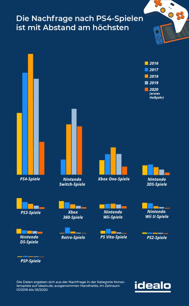 Statistik Nachfrage nach PS4 Spielen