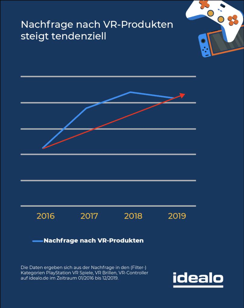 Statistik Nachfrage von VR Produkten