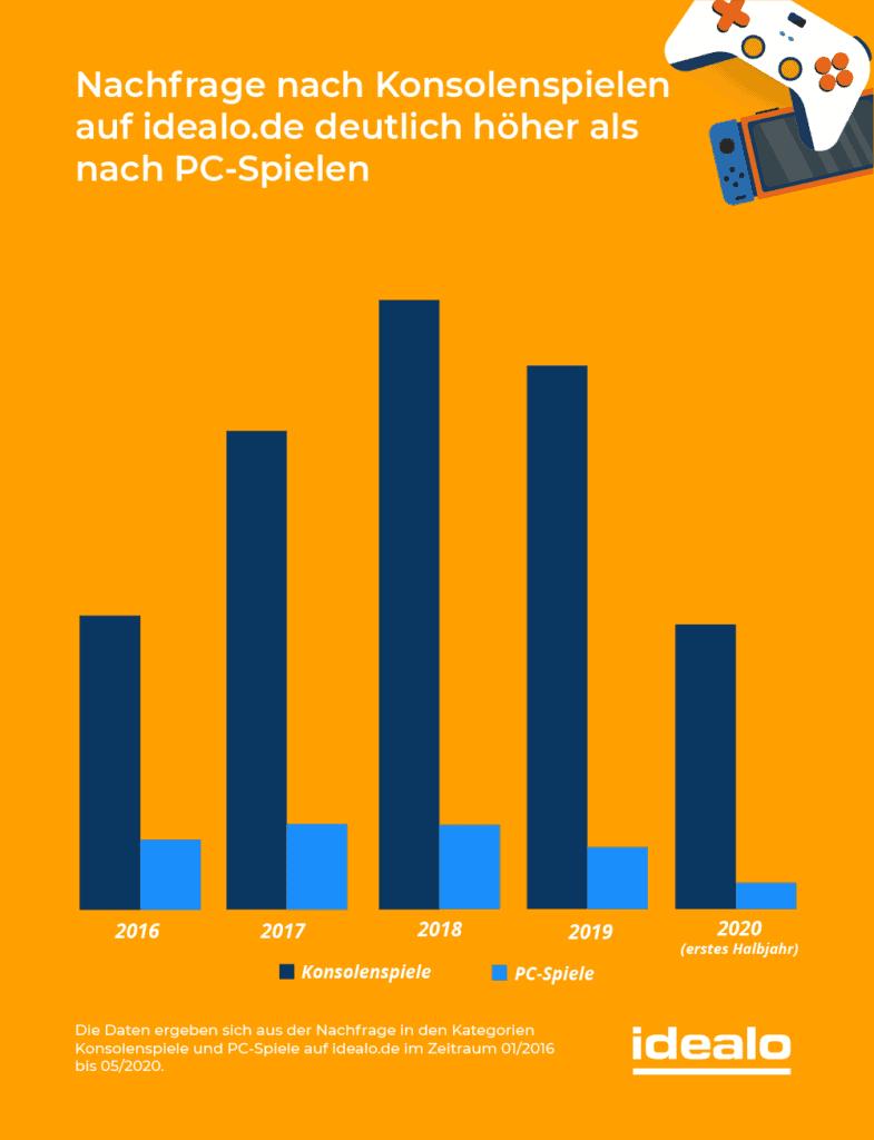 Nachfrage auf Idealo von PC Spielen deutlich höher