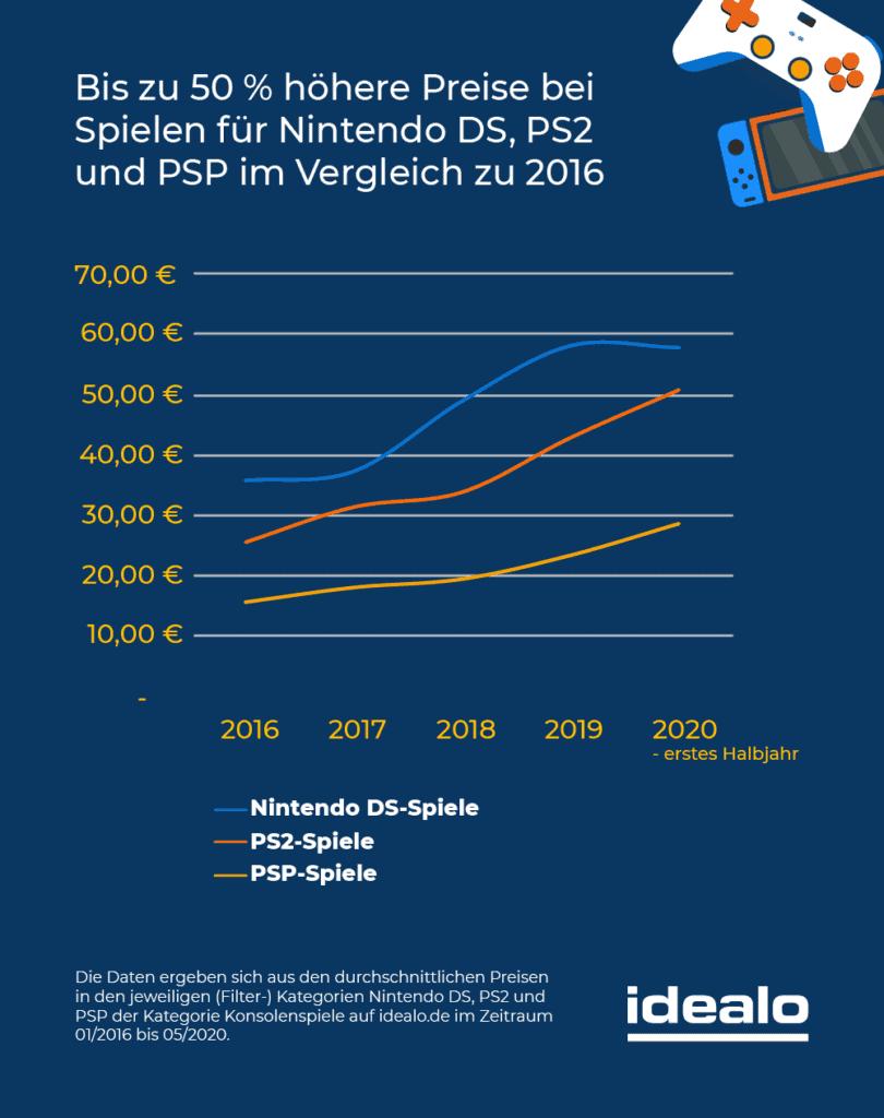 Kosten Preisvergleich Nintendo DS, PS2 und PSP Spiele