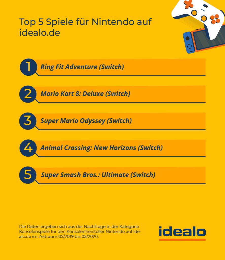 Top beliebtestesten Nintendo Spiele