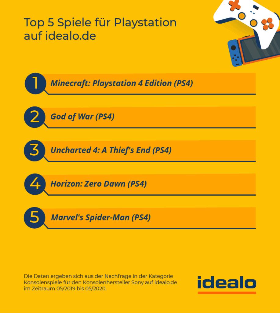 Top beliebtestesten Playstation Spiele