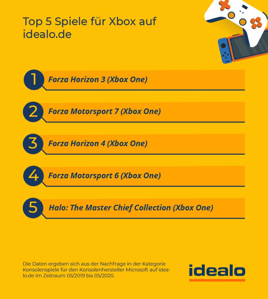 Top beliebtestesten Xbox Spiele